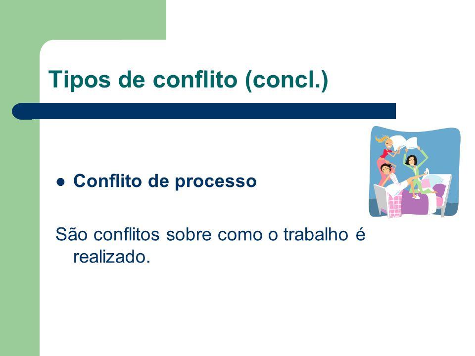 Tipos de conflito: Conflito de Tarefa São conflitos relacionados ao conteúdo e aos objetivos do trabalho. Conflito de Relacionamento São conflitos bas