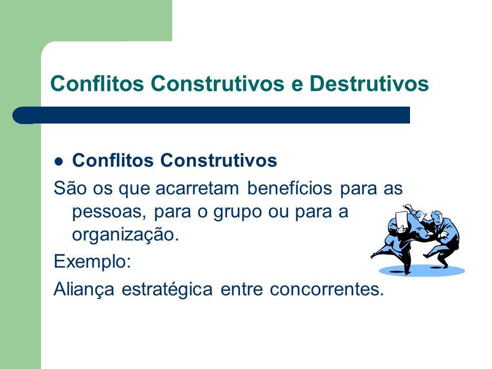 Tipos de conflito (concl.) Conflito de processo São conflitos sobre como o trabalho é realizado.