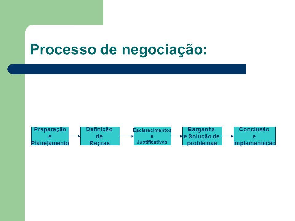 Estratégias de barganha (negociação) Barganha distributiva Busca a divisão de uma quantidade fixa de recursos; situação de perda ou ganho. Exemplo: Aq