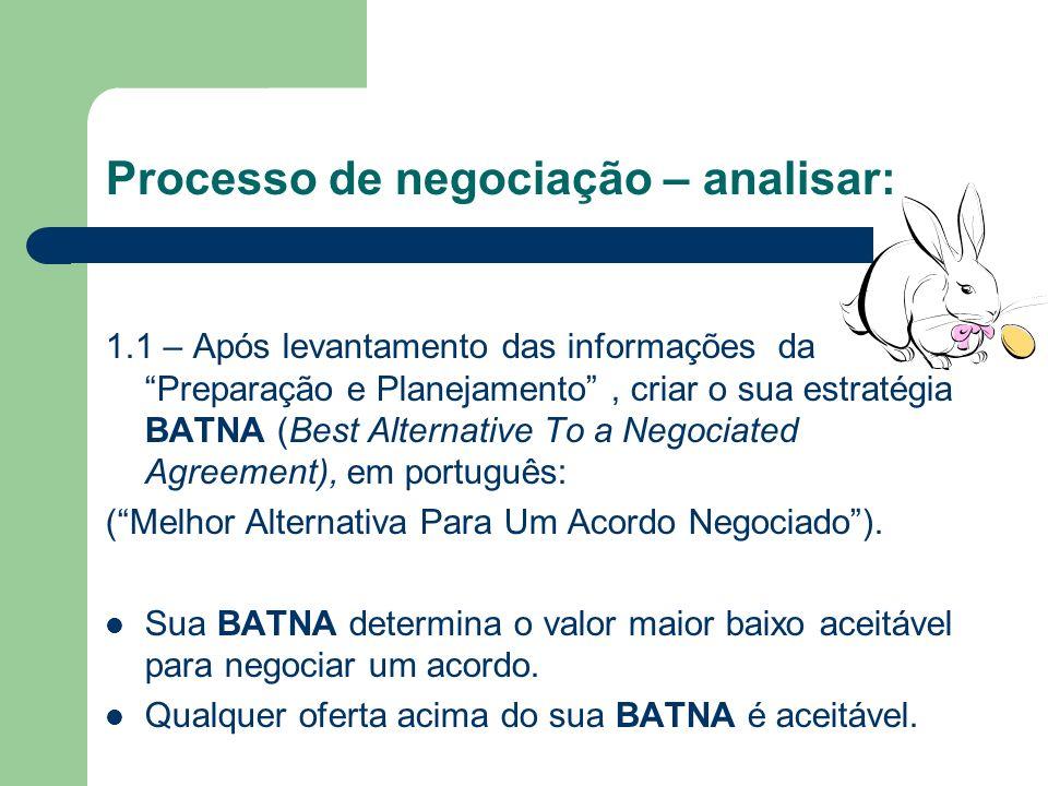 Processo de negociação – analisar: 1. Preparação e Planejamento Qual a natureza do conflito? Qual o histórico dessa negociação? Quem está envolvido e