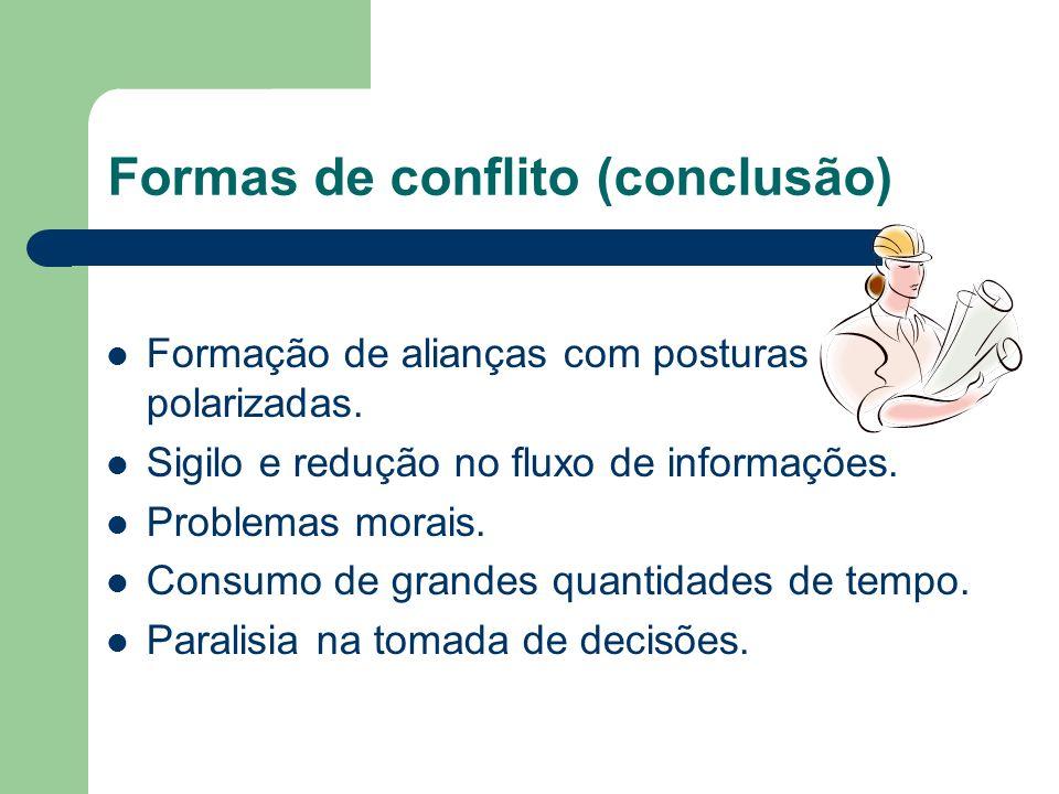 Formas de conflito (cont.) 2. Conflitos Emocionais ou Disfuncionais Atrapalha o desempenho do grupo. Negativos para a organização. Diminui a produtivi
