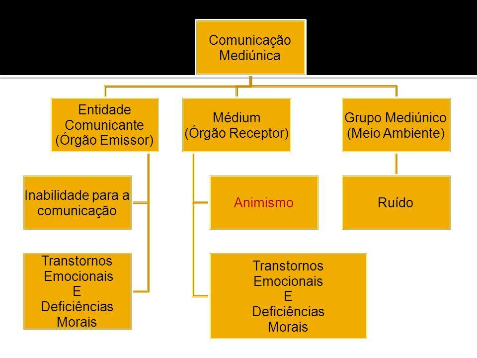 Comunicação Mediúnica Entidade Comunicante (Órgão Emissor) Inabilidade para a comunicação Transtornos Emocionais E Deficiências Morais Médium (Órgão R