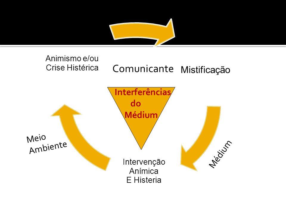 Mistificação Intervenção Anímica E Histeria Animismo e/ou Crise Histérica Comunicante Médium Meio Ambiente Interferências do Médium