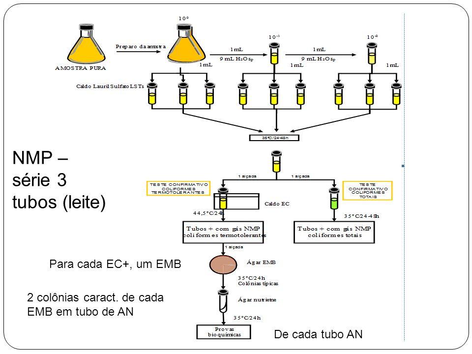 NMP – série 3 tubos (leite) Para cada EC+, um EMB 2 colônias caract. de cada EMB em tubo de AN De cada tubo AN