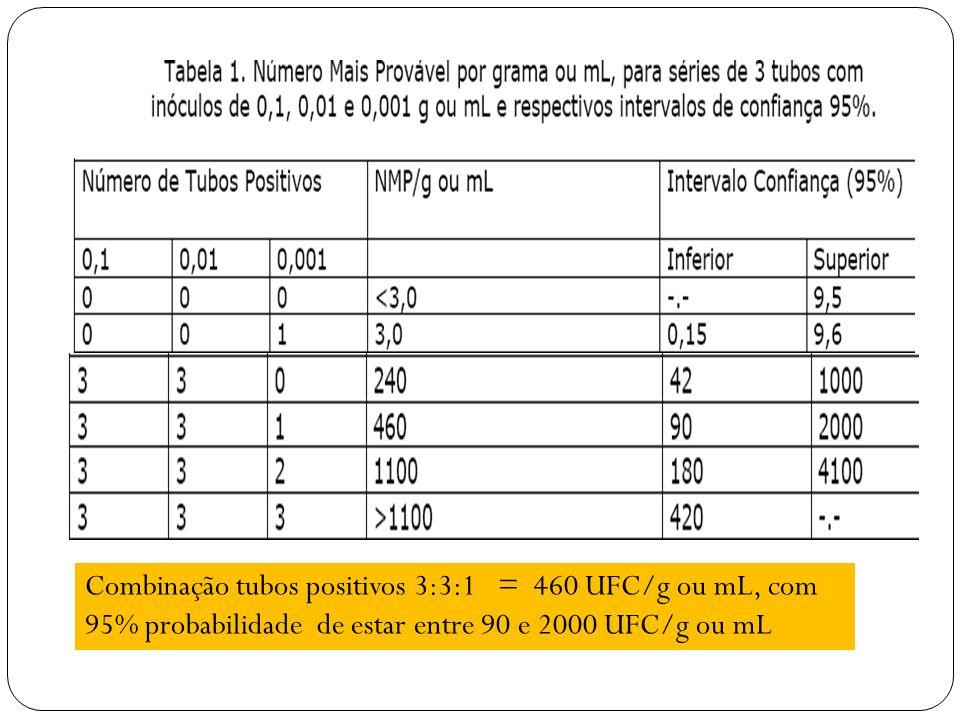 Combinação tubos positivos 3:3:1 = 460 UFC/g ou mL, com 95% probabilidade de estar entre 90 e 2000 UFC/g ou mL