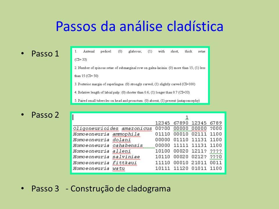 Passos da análise cladística Passo 1 Passo 2 Passo 3 - Construção de cladograma