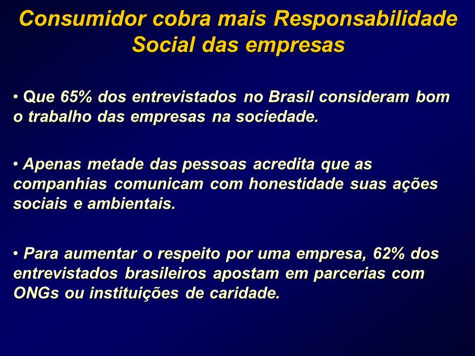 Consumidor cobra mais Responsabilidade Social das empresas Que 65% dos entrevistados no Brasil consideram bom o trabalho das empresas na sociedade. Qu