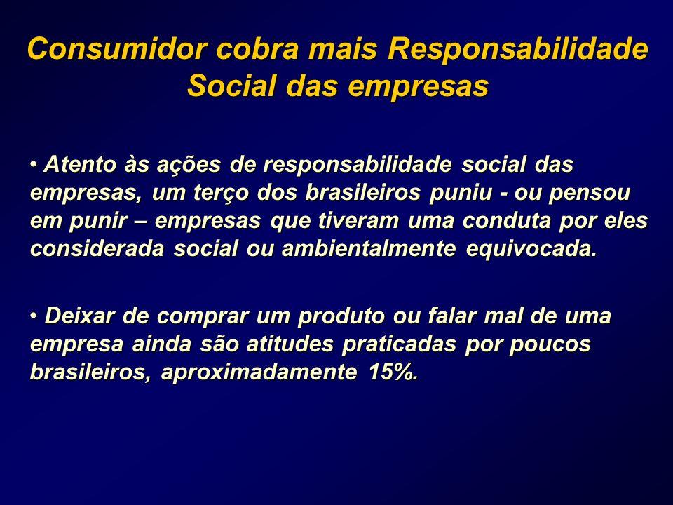 Consumidor cobra mais Responsabilidade Social das empresas Atento às ações de responsabilidade social das empresas, um terço dos brasileiros puniu - o
