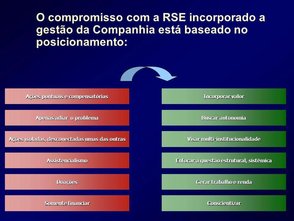 O compromisso com a RSE incorporado a gestão da Companhia está baseado no posicionamento: Incorporar valor Incorporar valor Ações pontuais e compensat