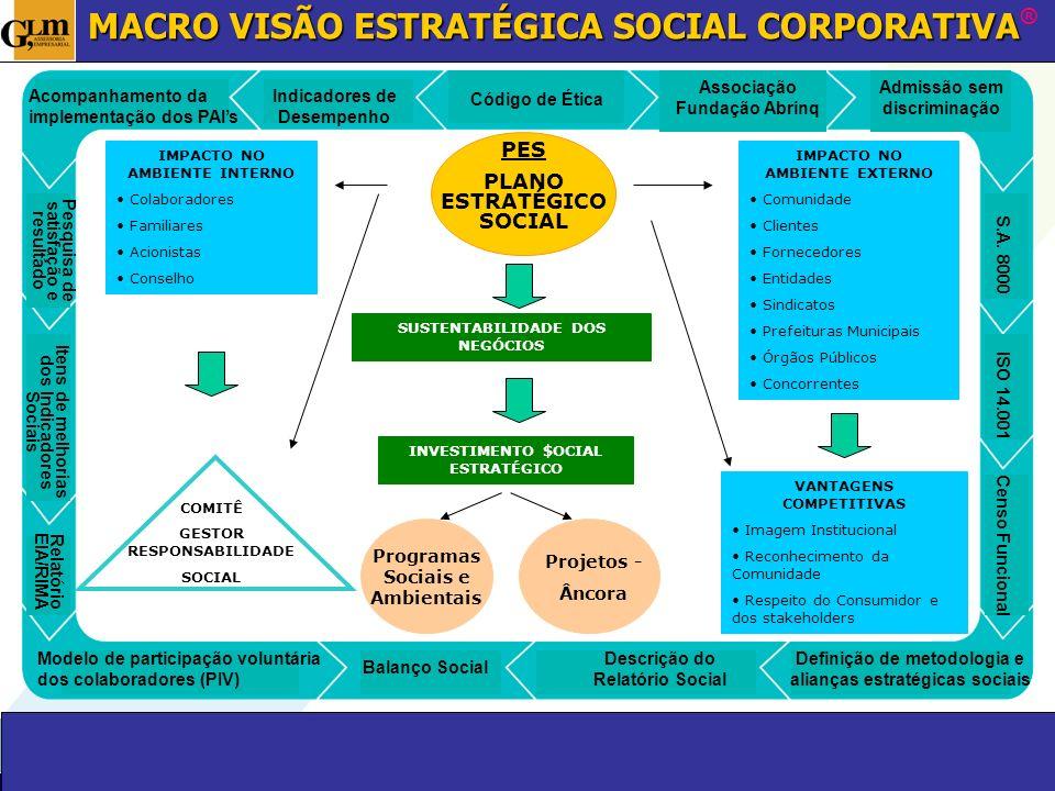 Código de Ética Associação Fundação Abrinq Admissão sem discriminação S.A. 8000 ISO 14.001 Censo Funcional Indicadores de Desempenho Acompanhamento da