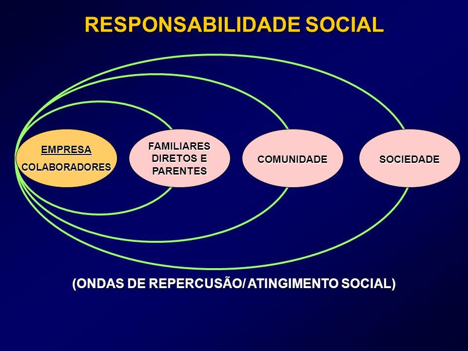 RESPONSABILIDADE SOCIAL EMPRESACOLABORADORES FAMILIARES DIRETOS E PARENTES COMUNIDADESOCIEDADE (ONDAS DE REPERCUSÃO/ ATINGIMENTO SOCIAL)