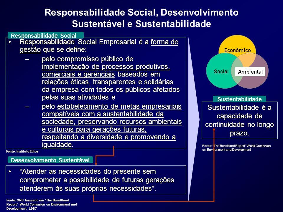 Responsabilidade Social, Desenvolvimento Sustentável e Sustentabilidade Responsabilidade Social Empresarial é a forma de gestão que se define: –pelo c