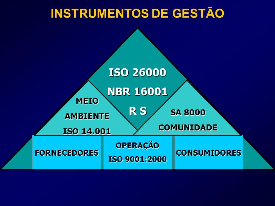 INSTRUMENTOS DE GESTÃO ISO 26000 NBR 16001 R S MEIOAMBIENTE ISO 14.001 SA 8000 COMUNIDADE FORNECEDORES OPERAÇÃO ISO 9001:2000 CONSUMIDORES