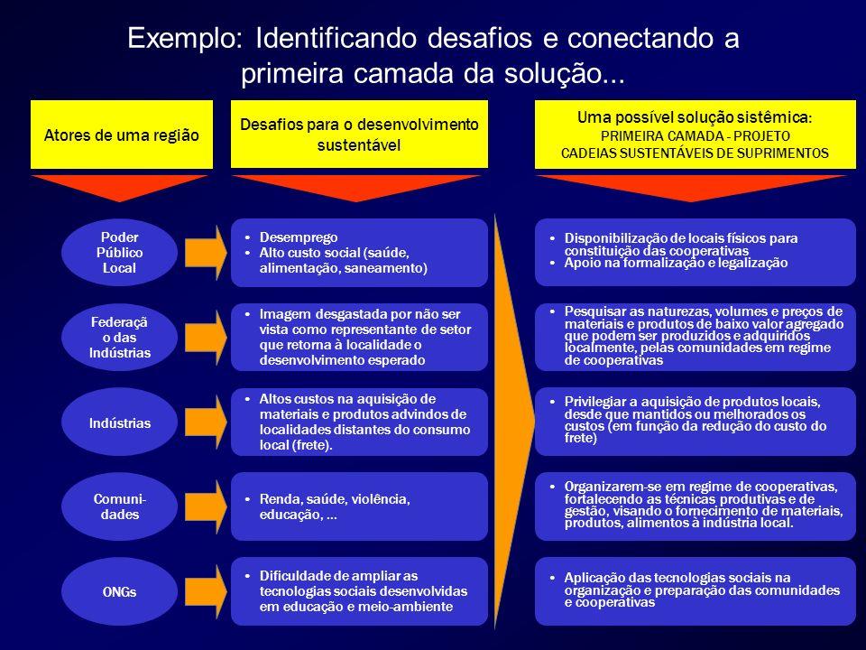 Exemplo: Identificando desafios e conectando a primeira camada da solução... Poder Público Local Federaçã o das Indústrias Indústrias Comuni- dades ON