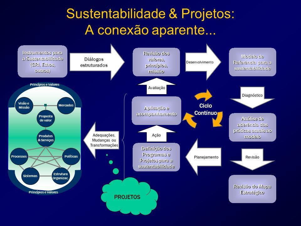 Sustentabilidade & Projetos: A conexão aparente... Instrumentos para a Sustentabilidade (GRI, Ethos, outros) Diálogos estruturados Modelo de Referênci