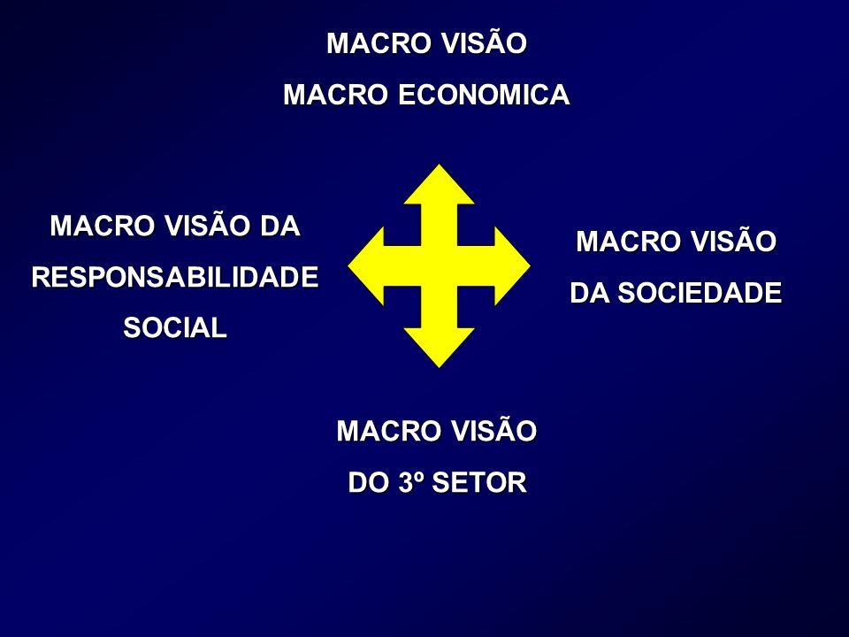 MACRO VISÃO DA RESPONSABILIDADESOCIAL MACRO VISÃO DA SOCIEDADE MACRO VISÃO DO 3º SETOR MACRO VISÃO MACRO ECONOMICA