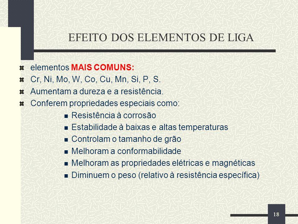 18 EFEITO DOS ELEMENTOS DE LIGA elementos MAIS COMUNS: Cr, Ni, Mo, W, Co, Cu, Mn, Si, P, S. Aumentam a dureza e a resistência. Conferem propriedades e