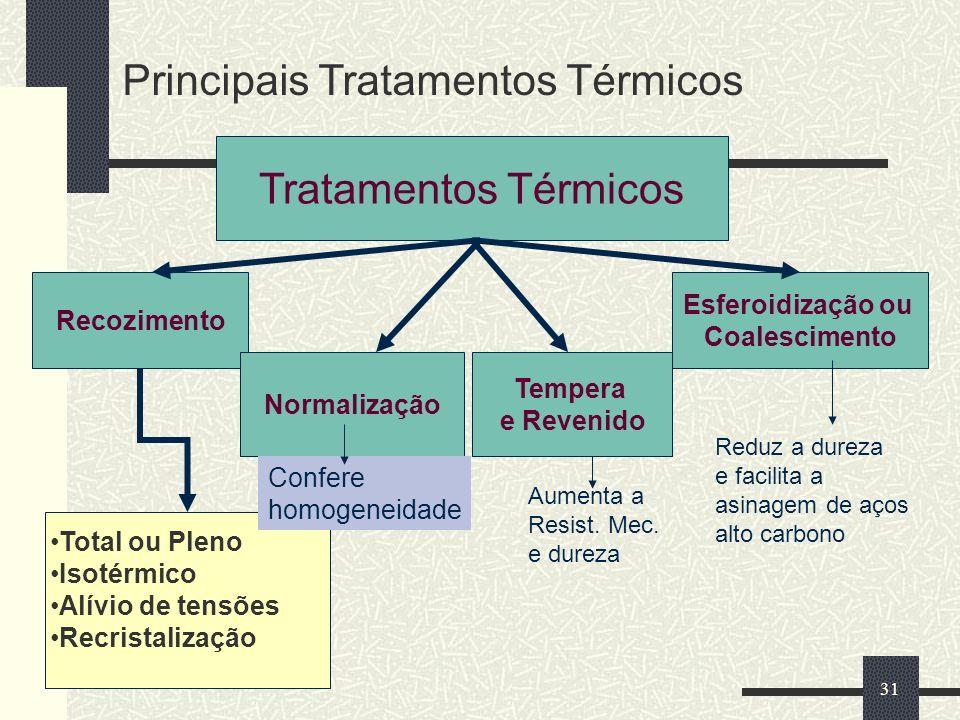 31 Principais Tratamentos Térmicos Tratamentos Térmicos Recozimento Normalização Tempera e Revenido Esferoidização ou Coalescimento Total ou Pleno Iso