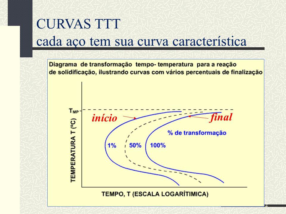 32 CURVAS TTT cada aço tem sua curva característica início final