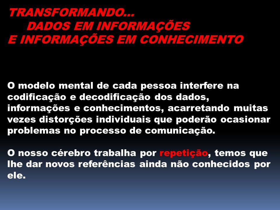 TRANSFORMANDO... DADOS EM INFORMAÇÕES E INFORMAÇÕES EM CONHECIMENTO O modelo mental de cada pessoa interfere na codificação e decodificação dos dados,