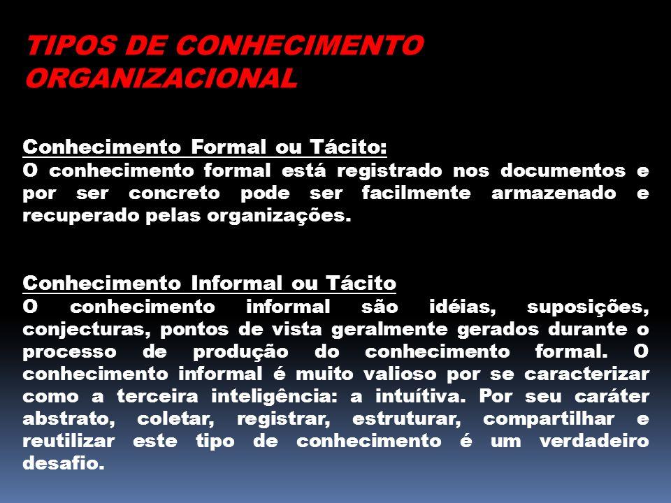 TIPOS DE CONHECIMENTO ORGANIZACIONAL Conhecimento Formal ou Tácito: O conhecimento formal está registrado nos documentos e por ser concreto pode ser f