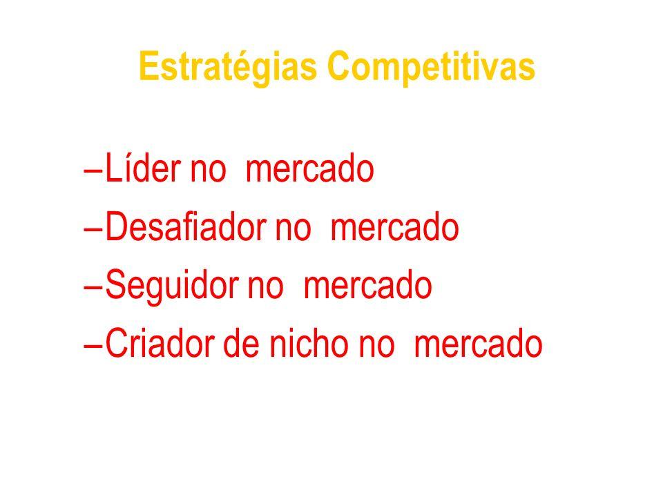 Estratégias Competitivas –Líder no mercado –Desafiador no mercado –Seguidor no mercado –Criador de nicho no mercado