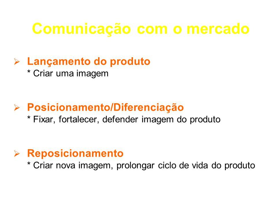 Comunicação com o mercado Lançamento do produto * Criar uma imagem Posicionamento/Diferenciação * Fixar, fortalecer, defender imagem do produto Reposi