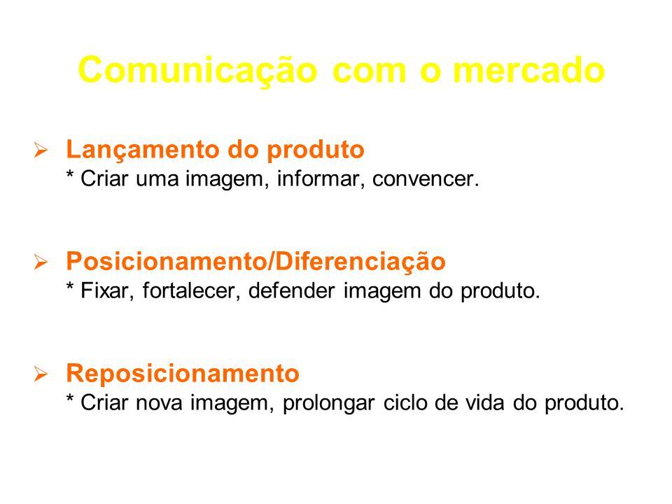 Comunicação com o mercado Lançamento do produto * Criar uma imagem, informar, convencer. Posicionamento/Diferenciação * Fixar, fortalecer, defender im