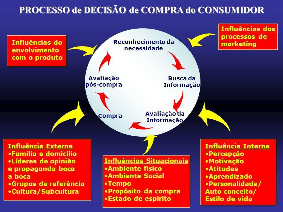 PROCESSO de DECISÃO de COMPRA do CONSUMIDOR Influências do envolvimento com o produto Influências dos processos de marketing Influência Externa Famíli