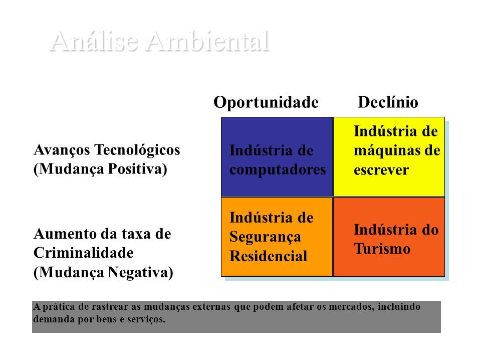 Análise Ambiental A prática de rastrear as mudanças externas que podem afetar os mercados, incluindo demanda por bens e serviços. Indústria de computa