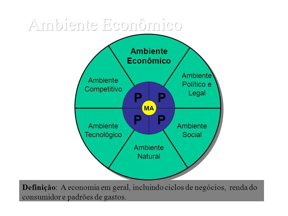 Ambiente Econômico Definição: A economia em geral, incluindo ciclos de negócios, renda do consumidor e padrões de gastos. Ambiente Econômico Ambiente