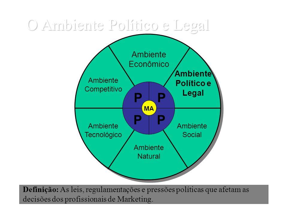 O Ambiente Político e Legal Definição: As leis, regulamentações e pressões políticas que afetam as decisões dos profissionais de Marketing. Ambiente E