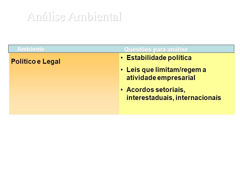Estabilidade política Leis que limitam/regem a atividade empresarial Acordos setoriais, interestaduais, internacionais Análise Ambiental Ambiente Polí