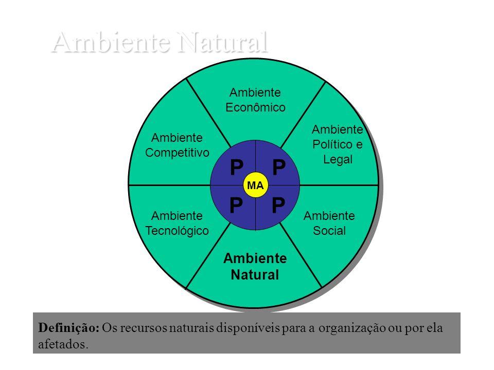 Ambiente Natural Definição: Os recursos naturais disponíveis para a organização ou por ela afetados. Ambiente Econômico Ambiente Político e Legal Ambi