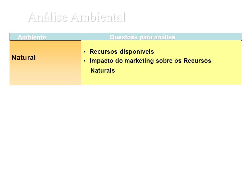 Ambiente Natural Questões para análise Recursos disponíveis Impacto do marketing sobre os Recursos Naturais Análise Ambiental