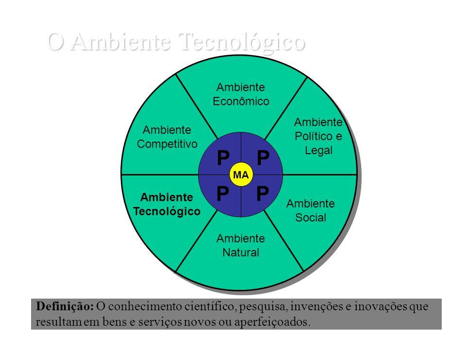 O Ambiente Tecnológico Definição: O conhecimento científico, pesquisa, invenções e inovações que resultam em bens e serviços novos ou aperfeiçoados. A