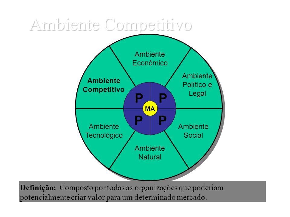 Ambiente Competitivo Definição: Composto por todas as organizações que poderiam potencialmente criar valor para um determinado mercado. Ambiente Econô