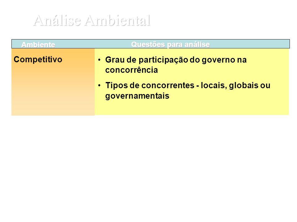 Grau de participação do governo na concorrência Tipos de concorrentes - locais, globais ou governamentais Ambiente Competitivo Questões para análise A