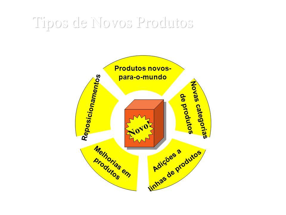 Tipos de Novos Produtos Produtos novos- para-o-mundo Novas categorias de produtos Adições a linhas de produtos Melhorias em produtos Reposicionamentos