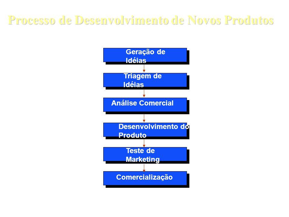 Processo de Desenvolvimento de Novos Produtos Geração de Idéias Triagem de Idéias Análise Comercial Desenvolvimento do Produto Teste de Marketing Come