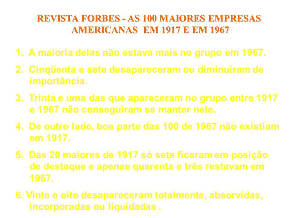 REVISTA FORBES - AS 100 MAIORES EMPRESAS AMERICANAS EM 1917 E EM 1967 1. A maioria delas não estava mais no grupo em 1967. 2. Cinqüenta e sete desapar