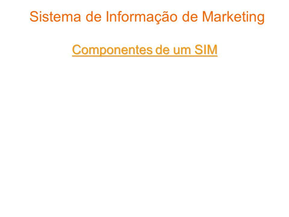 Sistema de Informação de Marketing Componentes de um SIM Sistema de registro interno Sistema de inteligência de marketing Sistema de apoio a decisões