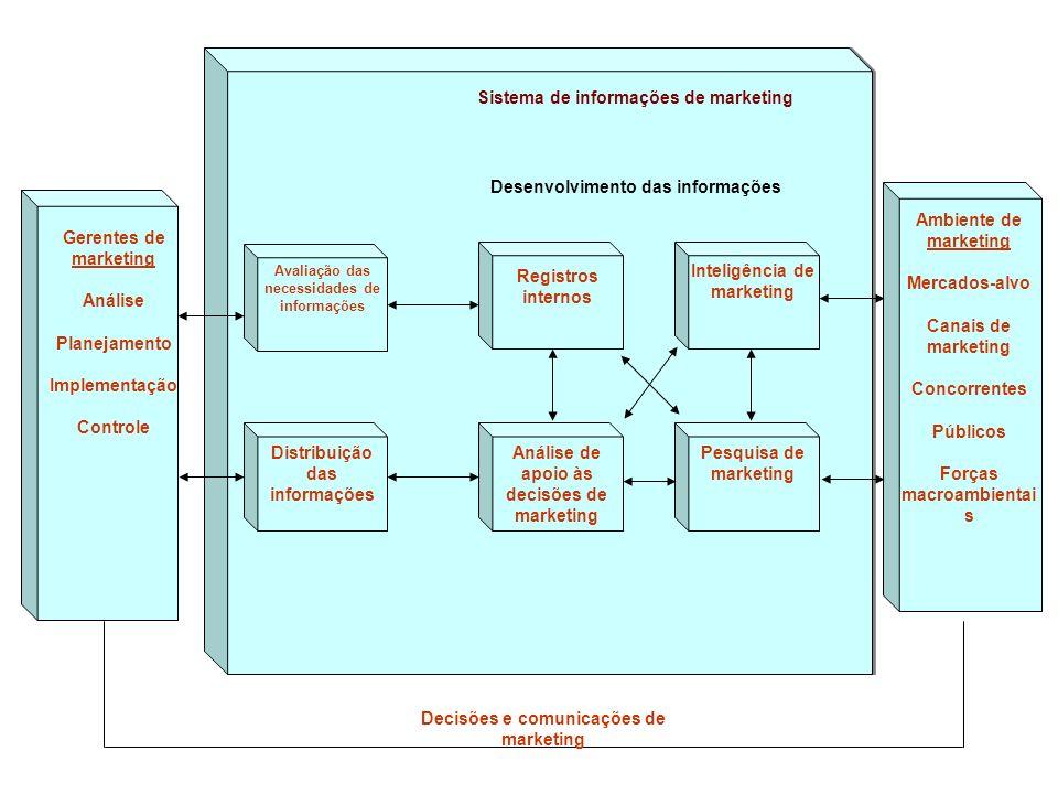 Sistema de informações de marketing Desenvolvimento das informações Registros internos Avaliação das necessidades de informações Distribuição das info