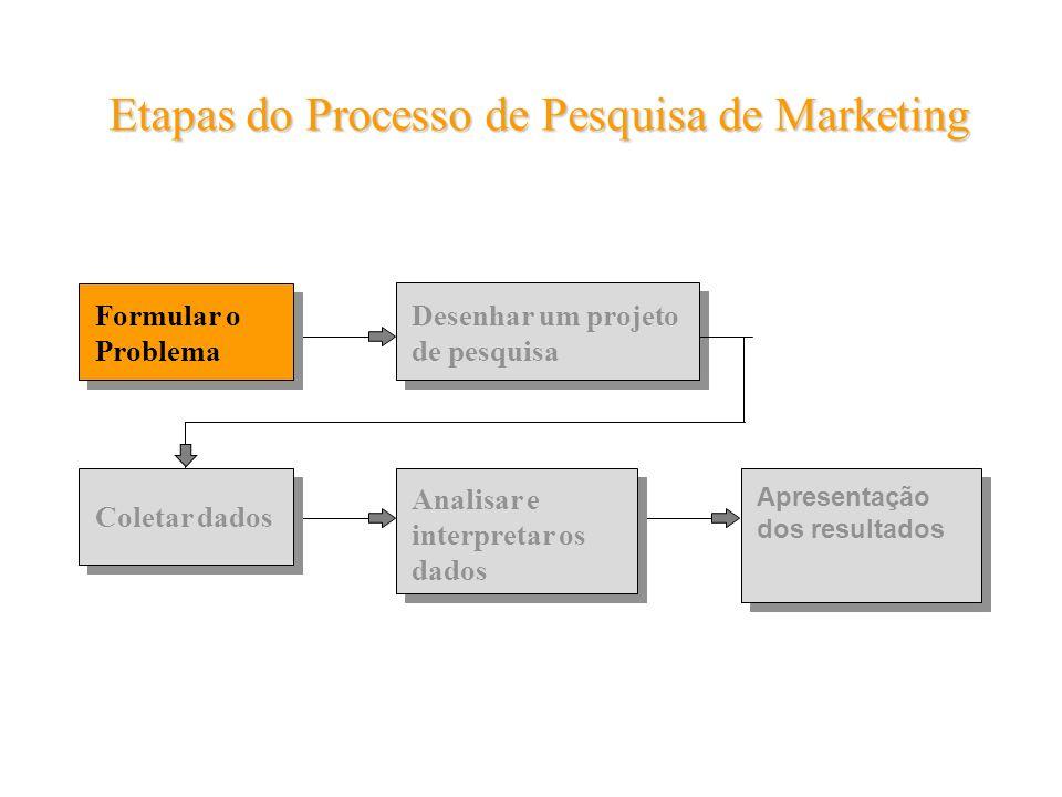 Formular o Problema Etapas do Processo de Pesquisa de Marketing Desenhar um projeto de pesquisa Coletar dados Analisar e interpretar os dados Apresent