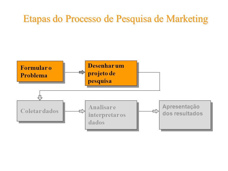 Formular o Problema Desenhar um projeto de pesquisa Coletar dados Analisar e interpretar os dados Apresentação dos resultados Etapas do Processo de Pe