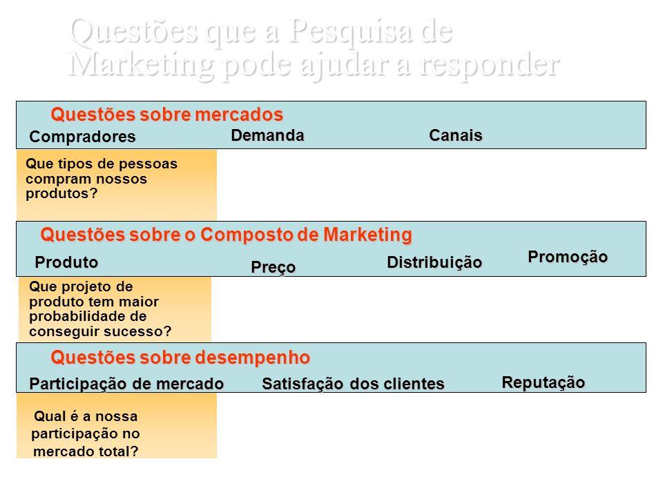 Questões que a Pesquisa de Marketing pode ajudar a responder Questões sobre mercados Que tipos de pessoas compram nossos produtos? A demanda por nosso