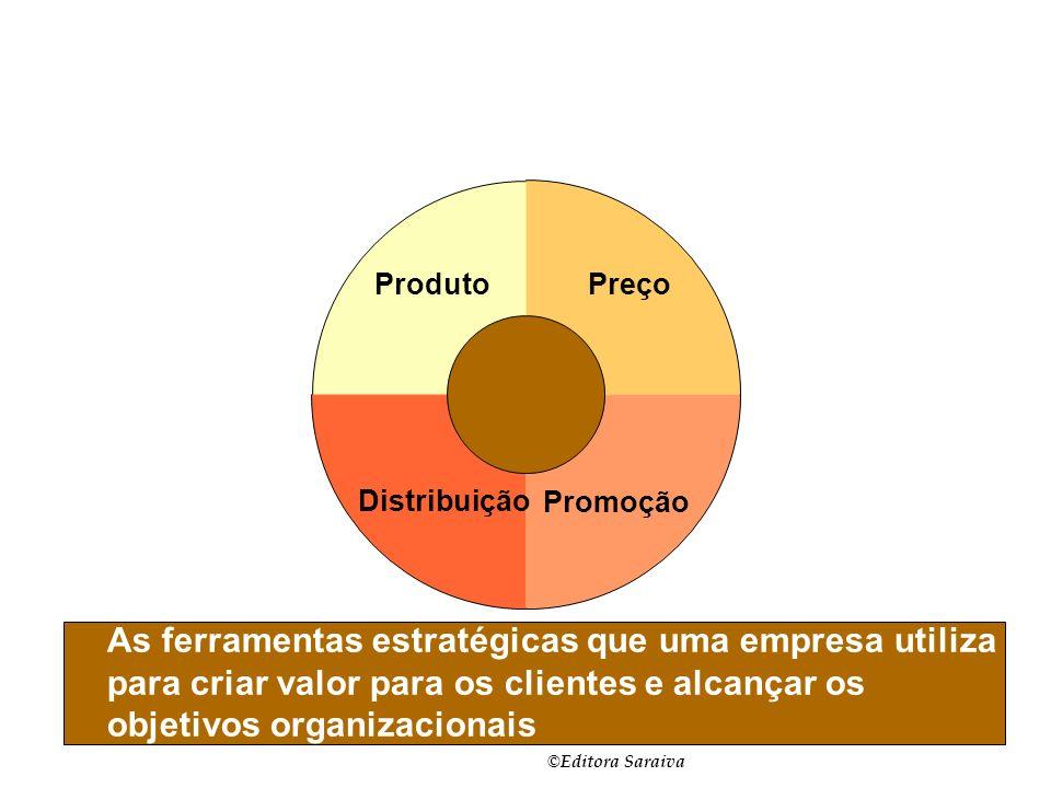 © Editora Saraiva Slide 1-6 Composto de Marketing As ferramentas estratégicas que uma empresa utiliza para criar valor para os clientes e alcançar os