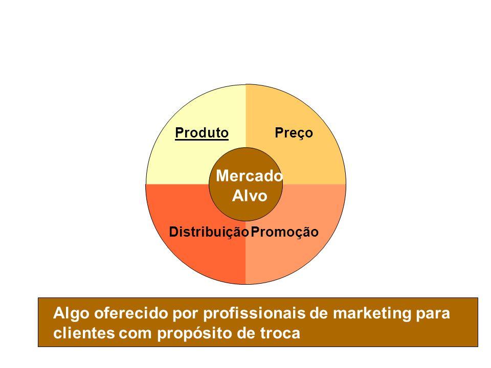 Preço PromoçãoDistribuição Produto Slide 1-7 Composto de Marketing - Produto Algo oferecido por profissionais de marketing para clientes com propósito