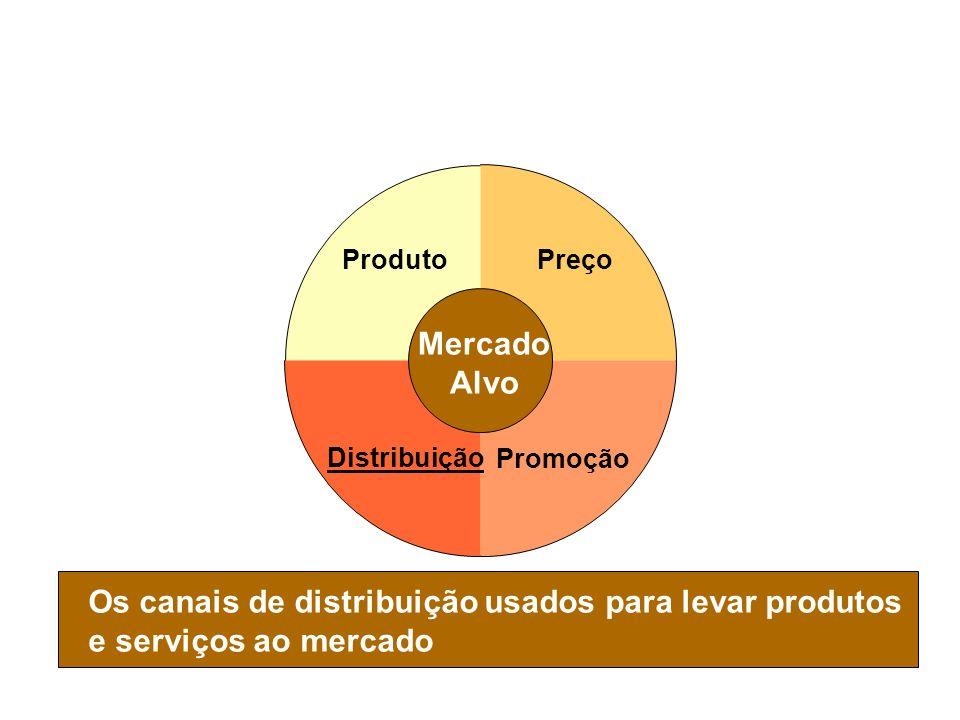 Slide 1-9 Composto de Marketing - Distribuição Os canais de distribuição usados para levar produtos e serviços ao mercado Preço Promoção Distribuição