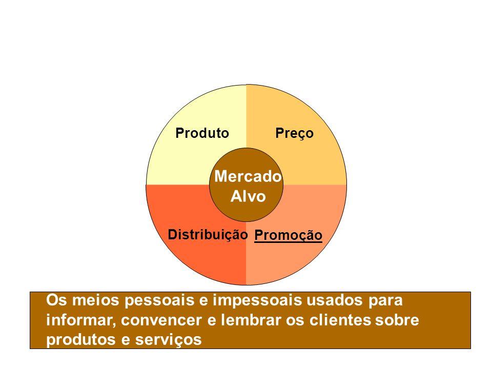Slide 1-10 Composto de Marketing - Promoção Os meios pessoais e impessoais usados para informar, convencer e lembrar os clientes sobre produtos e serv